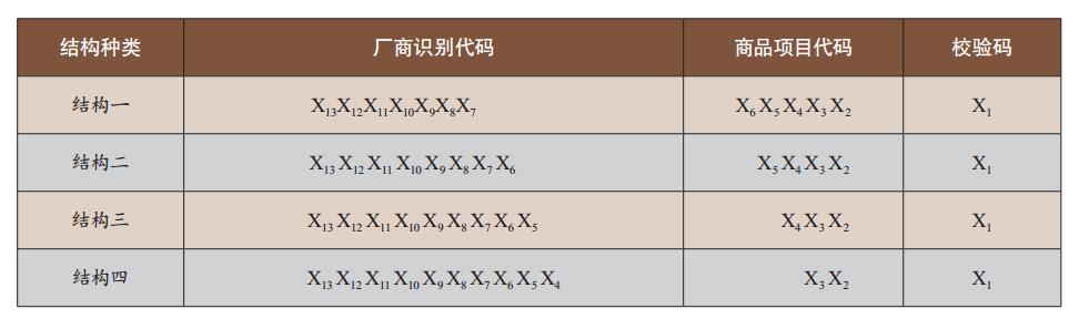 表1 箱码的13位代码结构