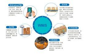 WMS仓储管理