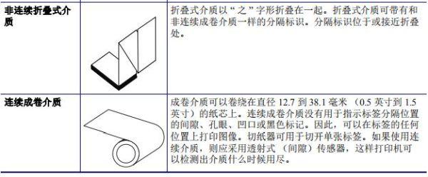 折叠标签和卷筒标签1.2