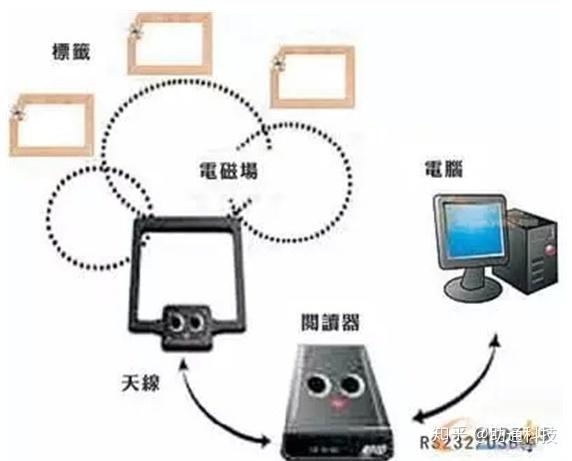 条码技术与RFID技术的异同