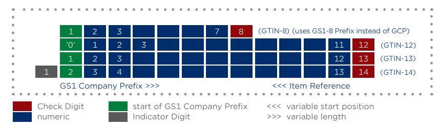 (GTIN-8) (uses GS1-8 Prefix instead of GCP)