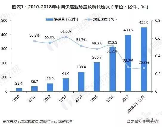 2010-2019年中国快递业务量及增长速度