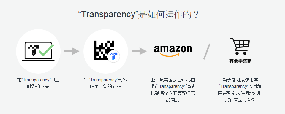 Transparency透明计划