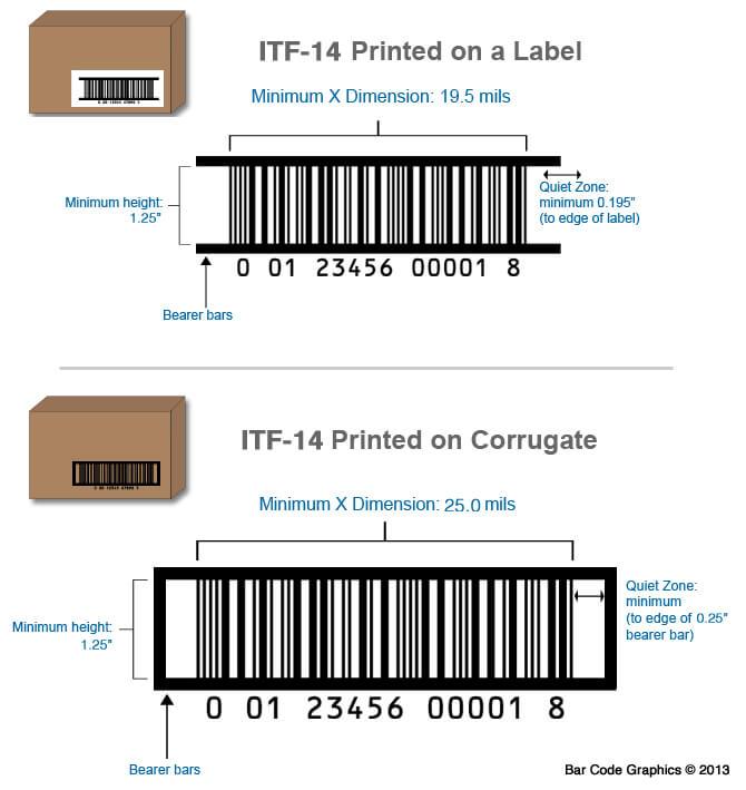 ITF-14条形码符号